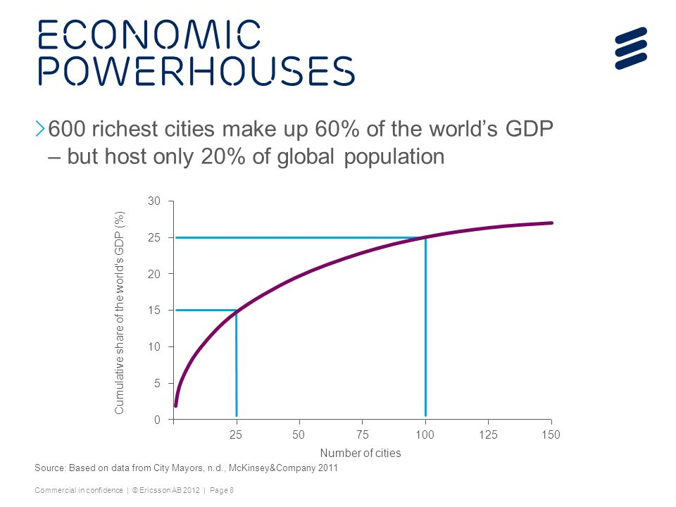 4/15/2017 economic powerhouses. 600 richest cities make up 60% of the world's GDP – but host only 20% of global population.