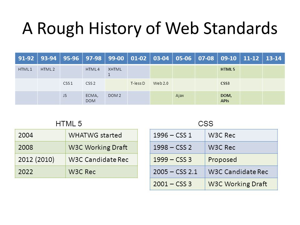 A Rough History of Web Standards