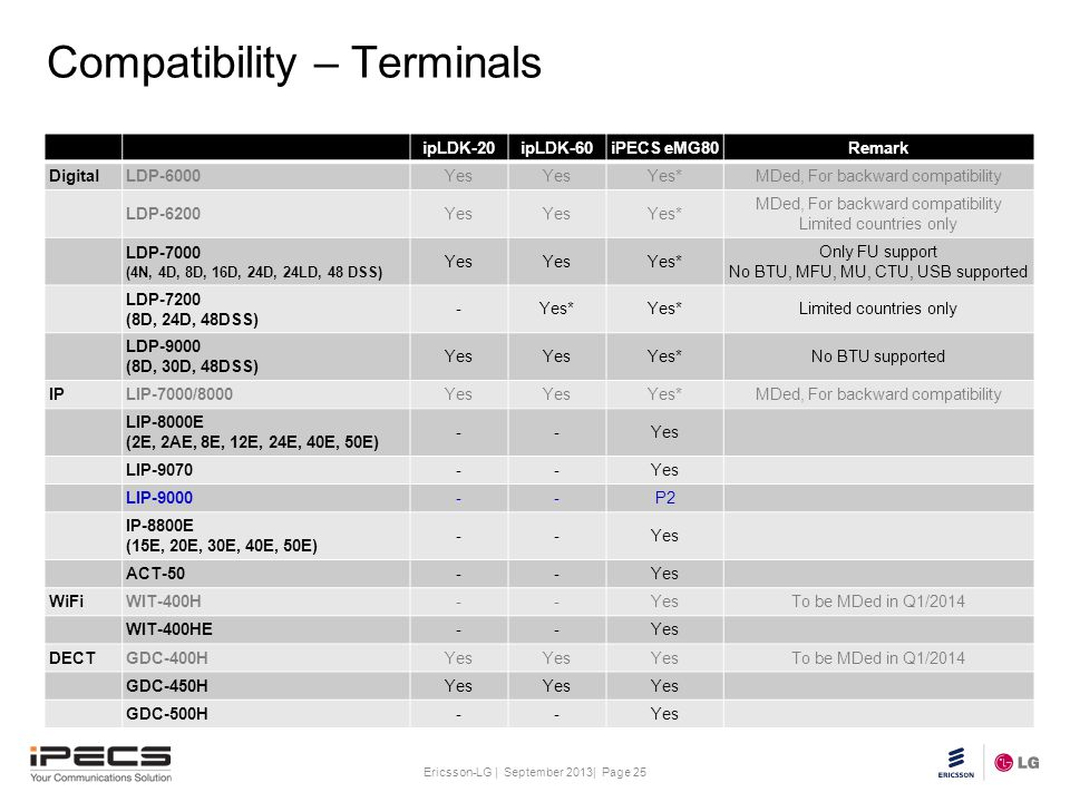 Compatibility – Terminals