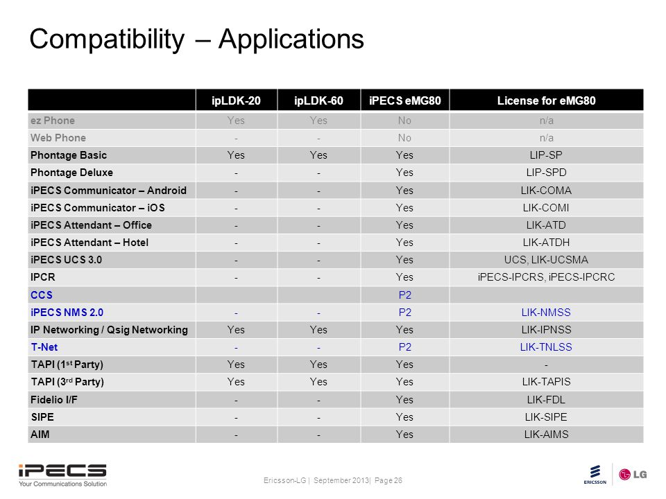 Compatibility – Applications