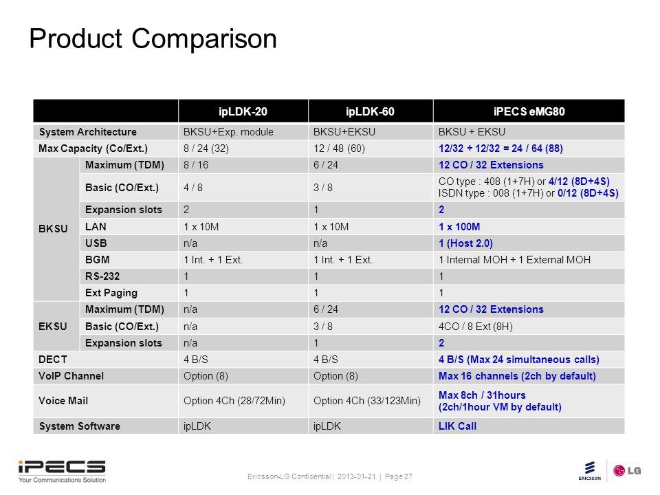 Product Comparison ipLDK-20 ipLDK-60 iPECS eMG80 System Architecture