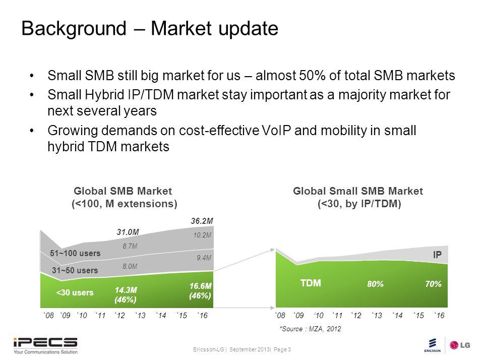 Background – Market update