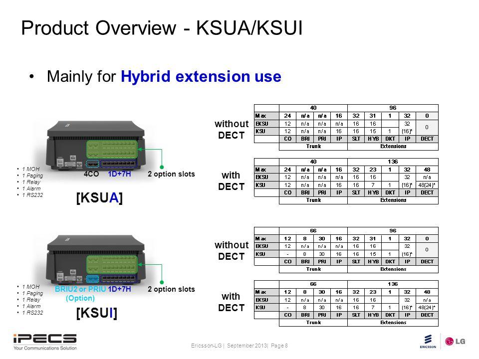 Product Overview - KSUA/KSUI