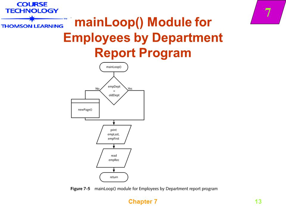 mainLoop() Module for Employees by Department Report Program