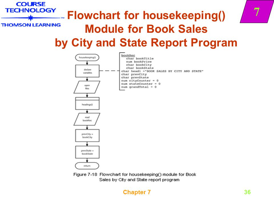 Flowchart for housekeeping() Module for Book Sales by City and State Report Program