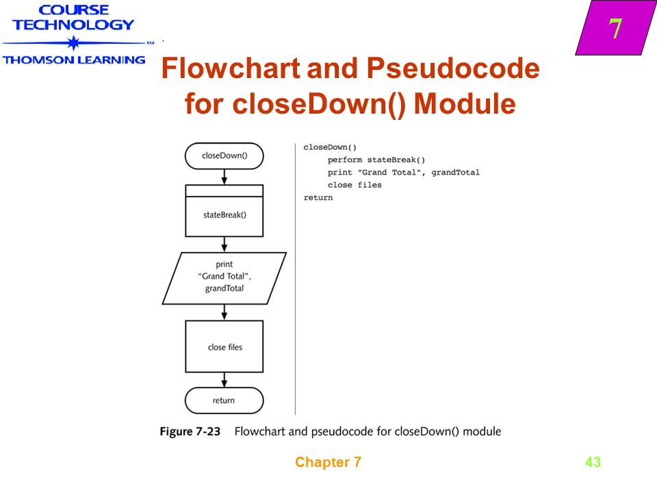 Flowchart and Pseudocode for closeDown() Module
