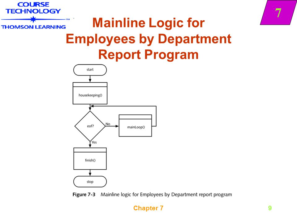 Mainline Logic for Employees by Department Report Program
