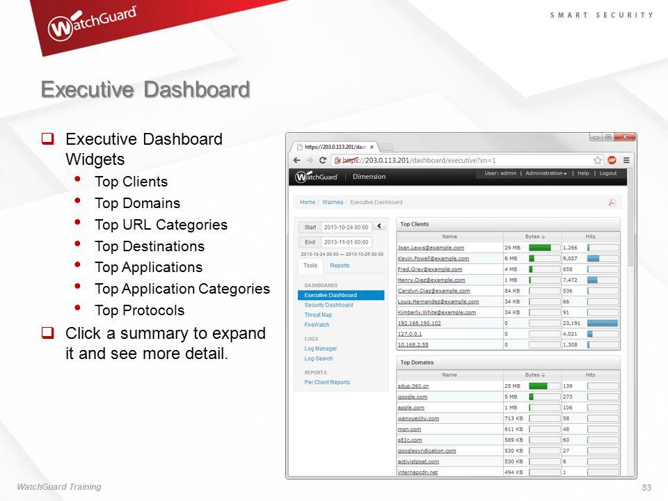 Executive Dashboard Executive Dashboard Widgets