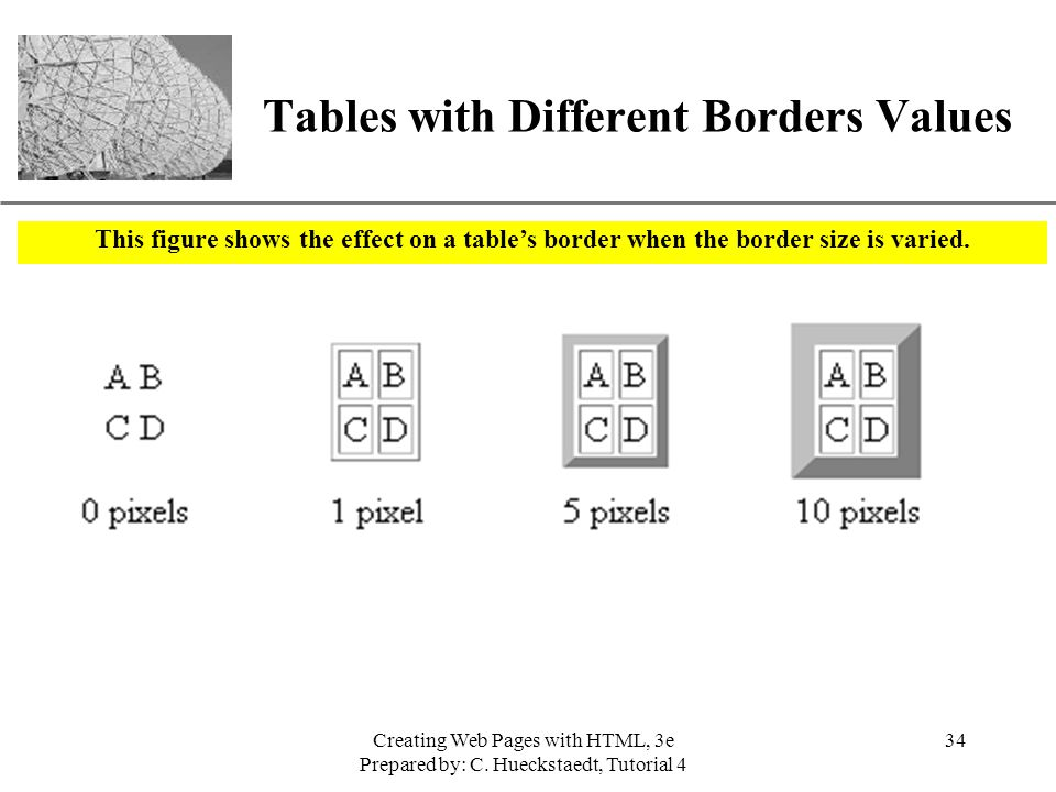 Tables with Different Borders Values