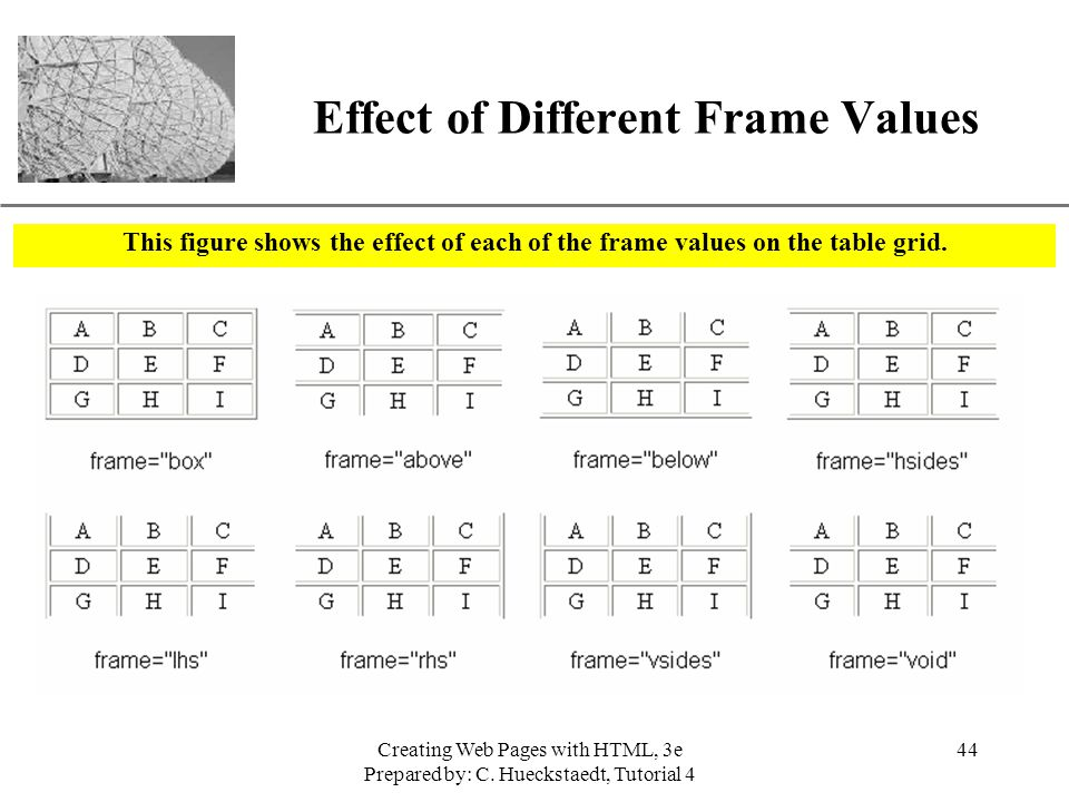 Effect of Different Frame Values