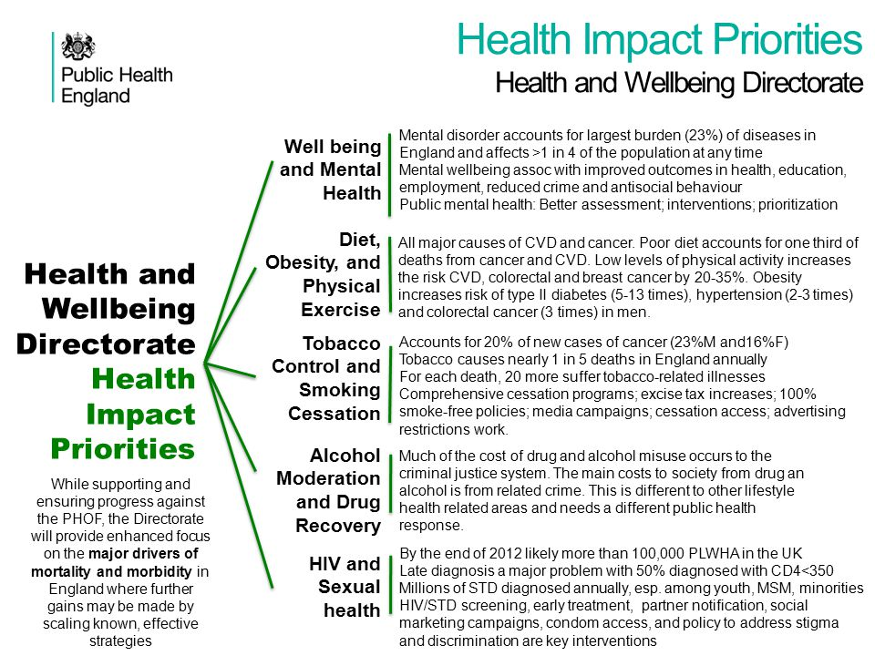 Health Impact Priorities Health and Wellbeing Directorate