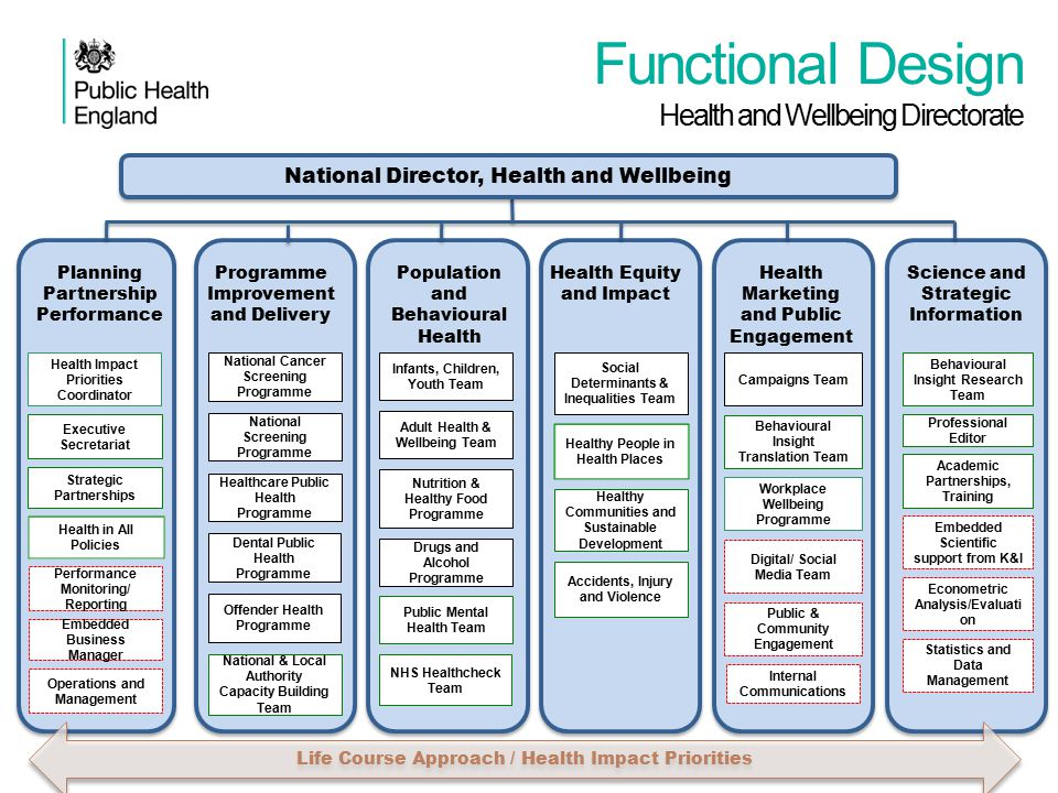 Functional Design Health and Wellbeing Directorate