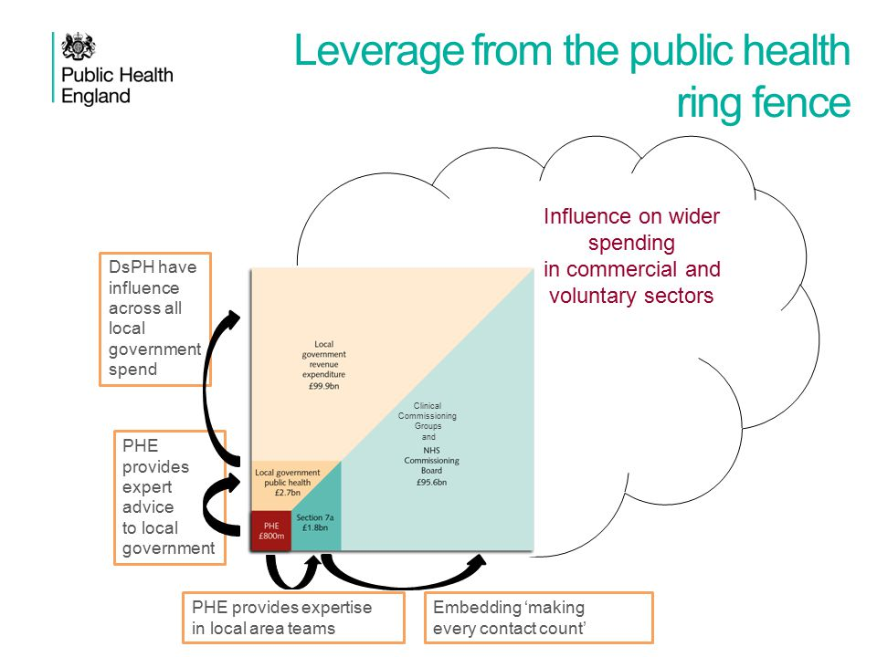 Leverage from the public health ring fence