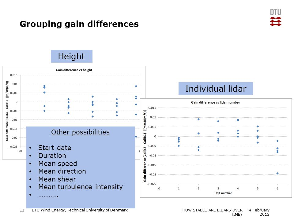 Grouping gain differences