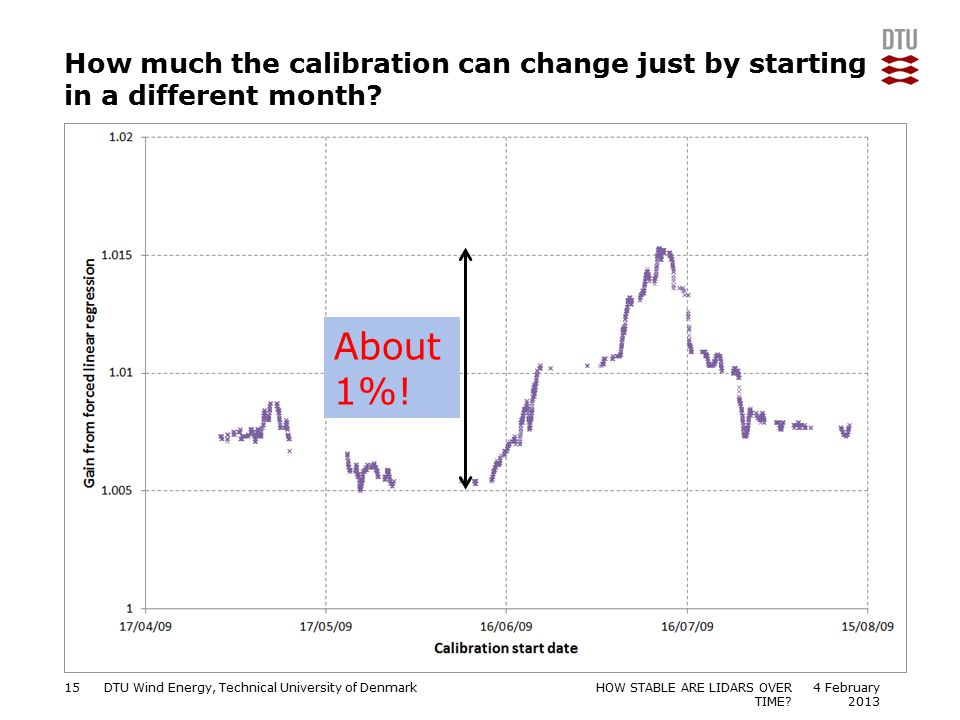 How much the calibration can change just by starting in a different month