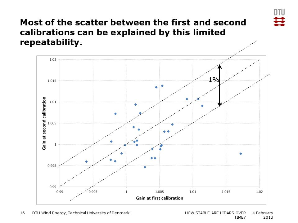 Most of the scatter between the first and second calibrations can be explained by this limited repeatability.