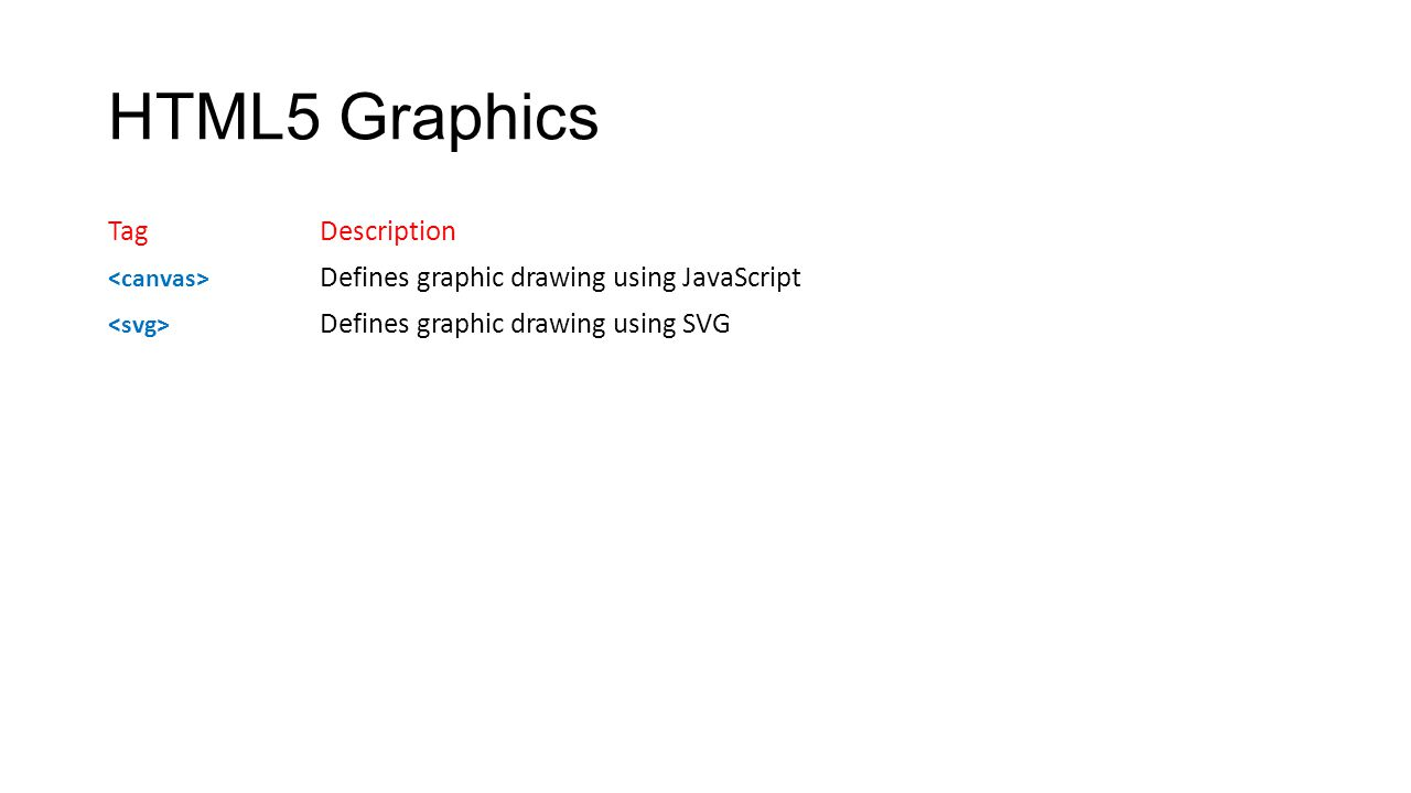 HTML5 Graphics Tag Description