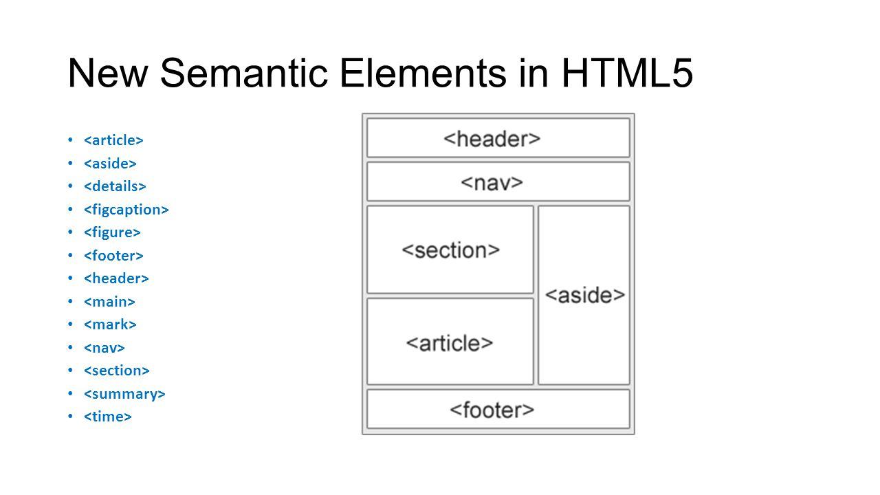 New Semantic Elements in HTML5