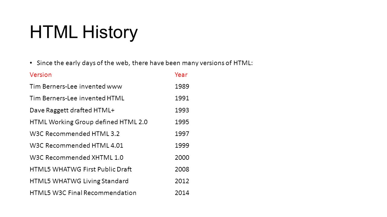 HTML History Since the early days of the web, there have been many versions of HTML: Version Year.