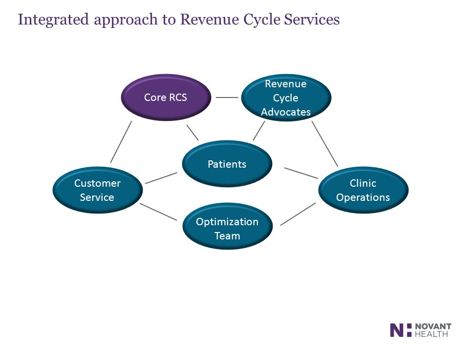 Integrated approach to Revenue Cycle Services
