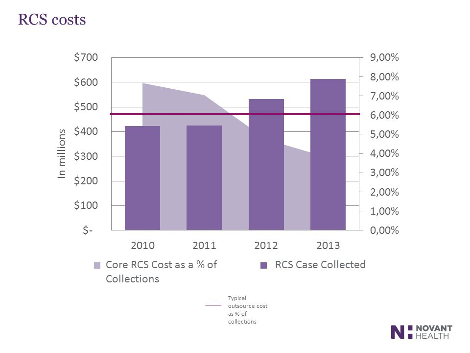 RCS costs Core RCS Cost as a % of Collections RCS Case Collected