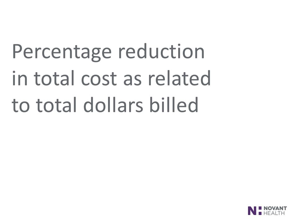 Percentage reduction in total cost as related to total dollars billed