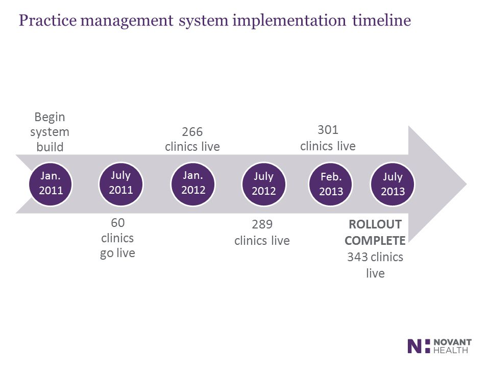Practice management system implementation timeline