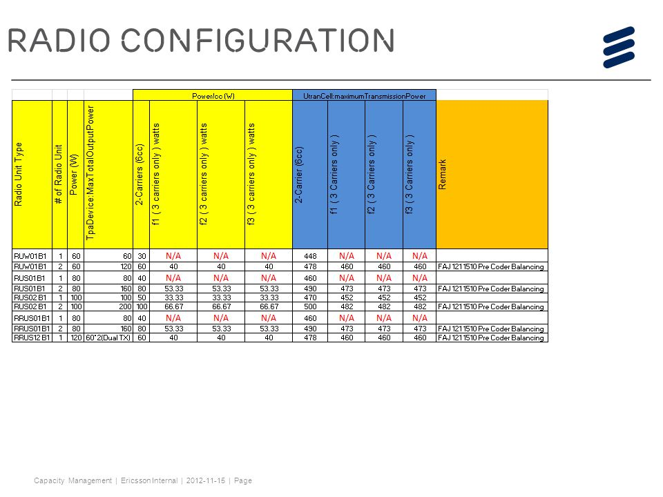 Capacity Management 2012-11-15 RADIO CONFIGURATION