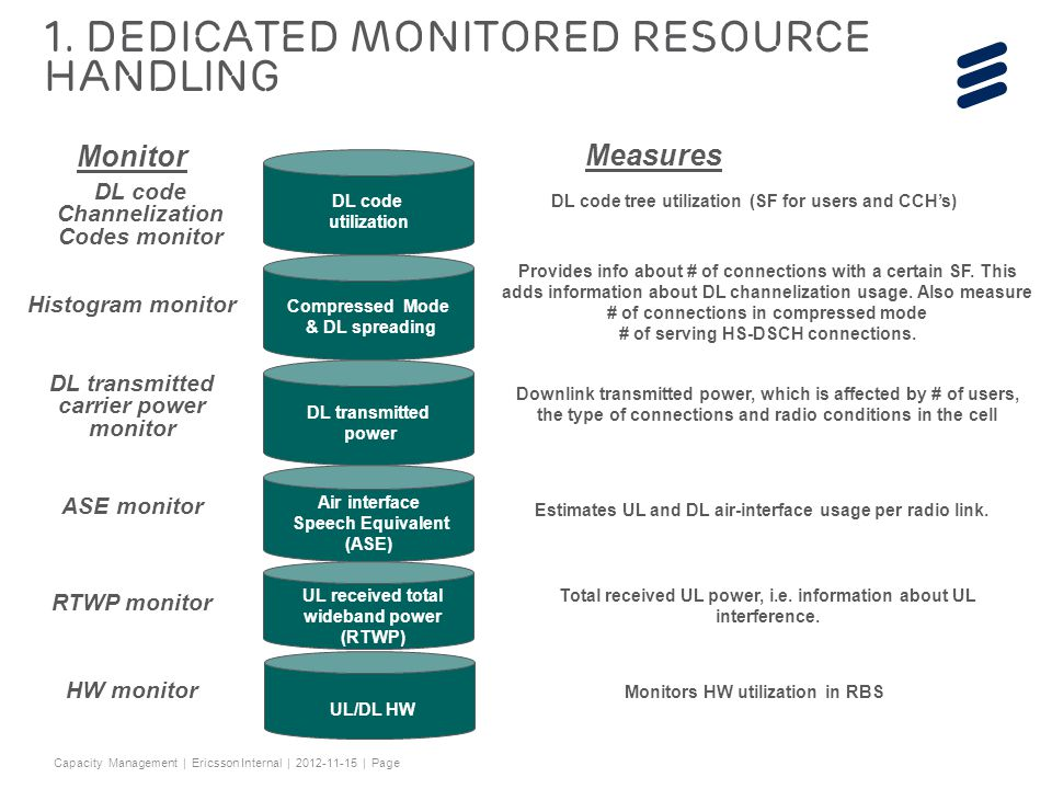 1. Dedicated Monitored Resource Handling
