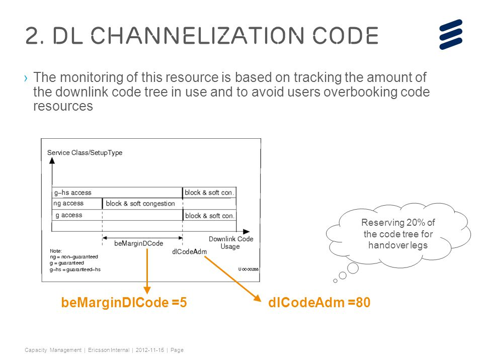 2. DL Channelization Code