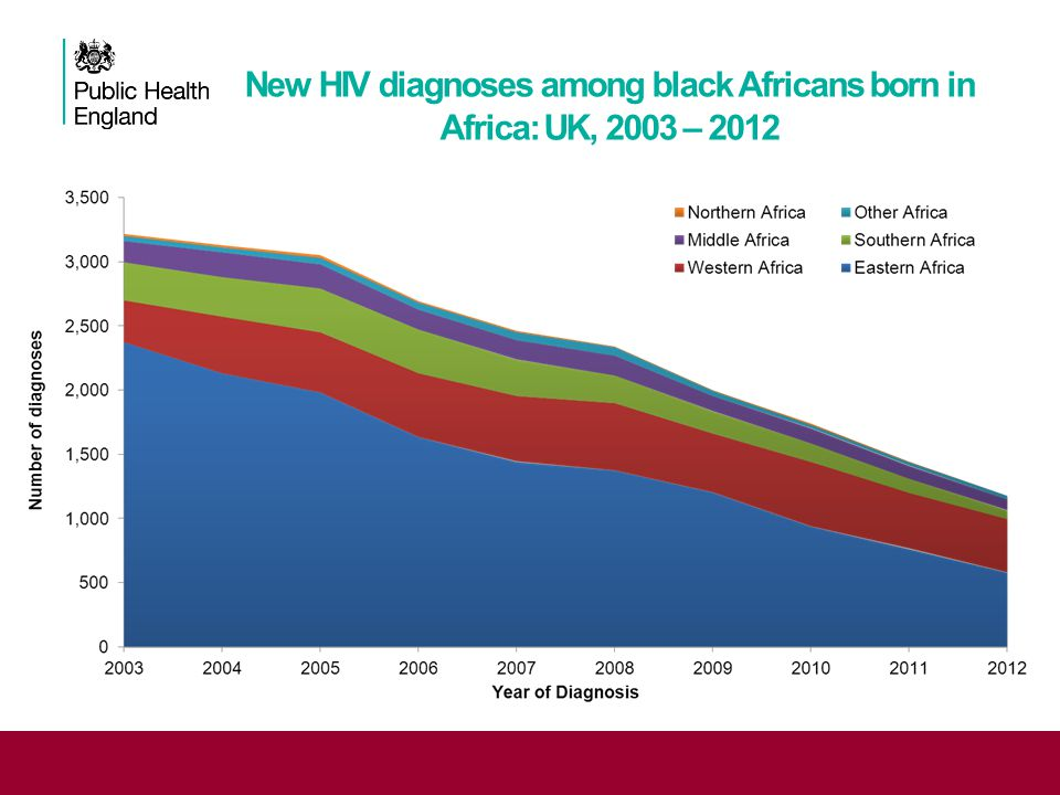 New HIV diagnoses among black Africans born in Africa: UK, 2003 – 2012