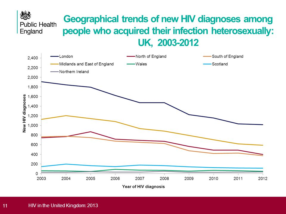 Geographical trends of new HIV diagnoses among people who acquired their infection heterosexually: UK, 2003-2012