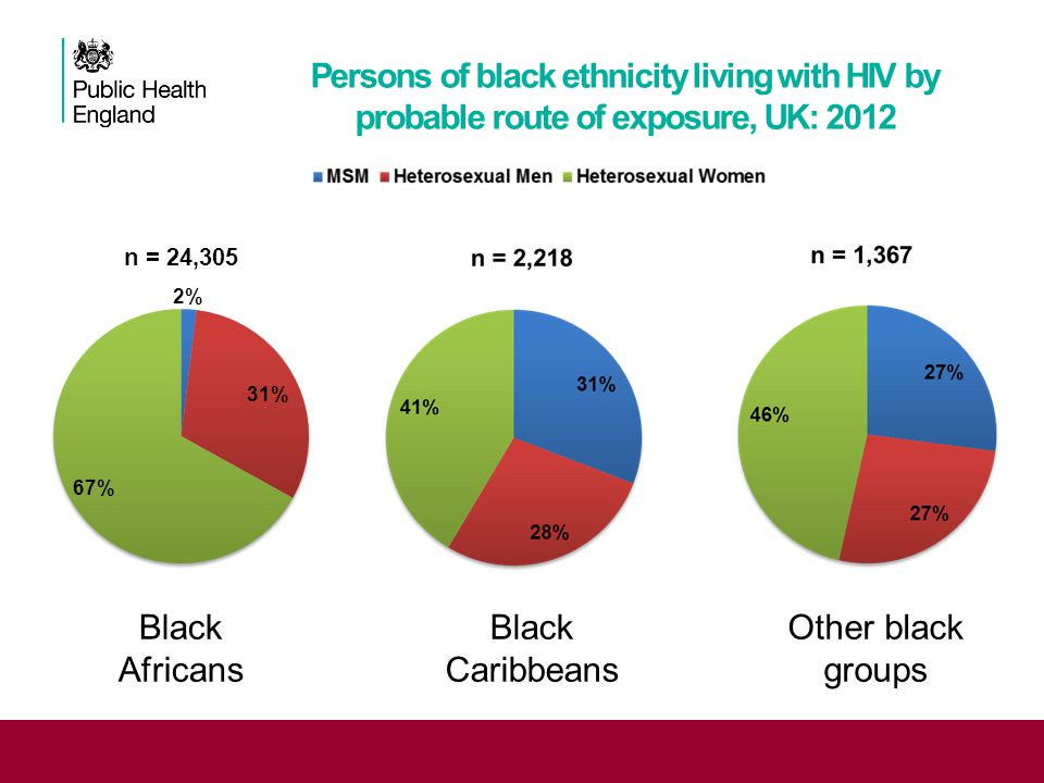 Persons of black ethnicity living with HIV by probable route of exposure, UK: 2012