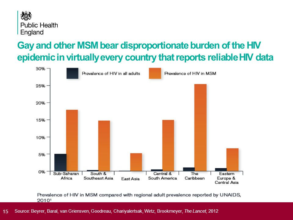 Gay and other MSM bear disproportionate burden of the HIV epidemic in virtually every country that reports reliable HIV data