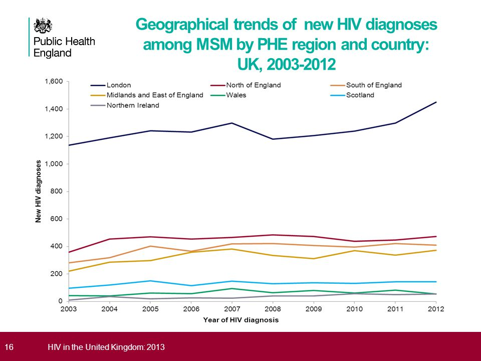 Geographical trends of new HIV diagnoses among MSM by PHE region and country: UK, 2003-2012