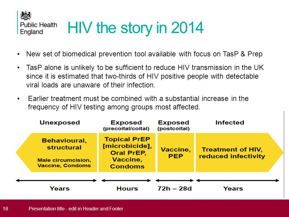 HIV the story in 2014 New set of biomedical prevention tool available with focus on TasP & Prep.