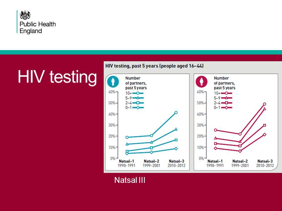 HIV testing Natsal III
