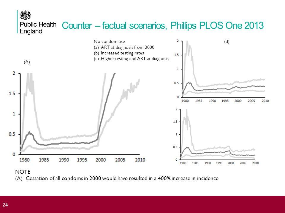 Counter – factual scenarios, Phillips PLOS One 2013