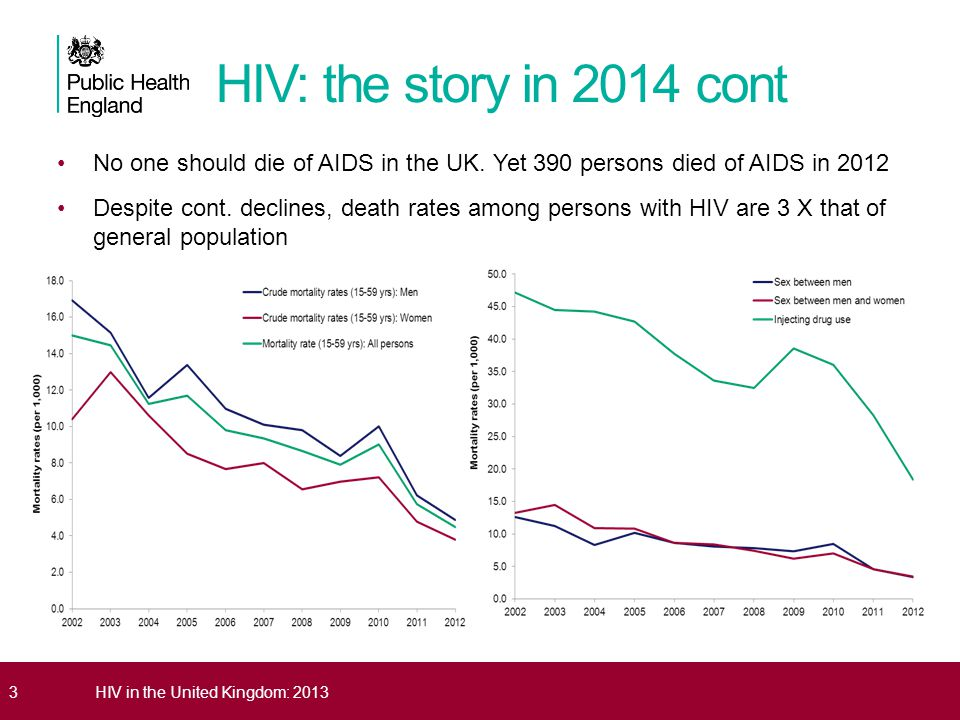 HIV: the story in 2014 cont No one should die of AIDS in the UK. Yet 390 persons died of AIDS in 2012.