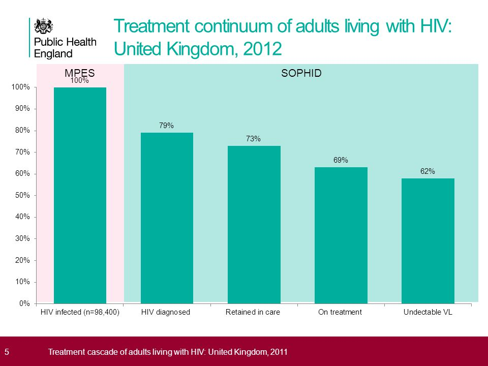Treatment continuum of adults living with HIV: United Kingdom, 2012
