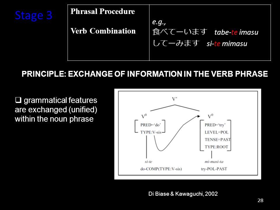 Stage 3 Phrasal Procedure Verb Combination e.g., 食べてーいます tabe-te imasu