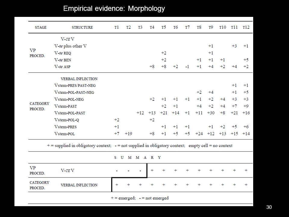 Empirical evidence: Morphology