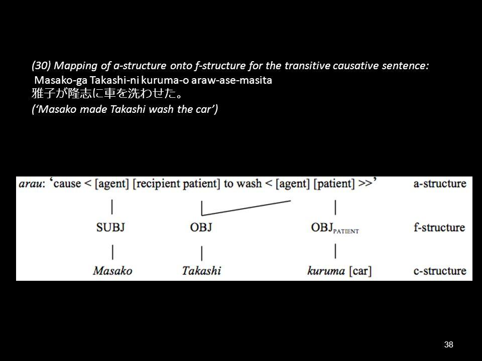 (30) Mapping of a-structure onto f-structure for the transitive causative sentence: Masako-ga Takashi-ni kuruma-o araw-ase-masita 雅子が隆志に車を洗わせた。 ('Masako made Takashi wash the car')
