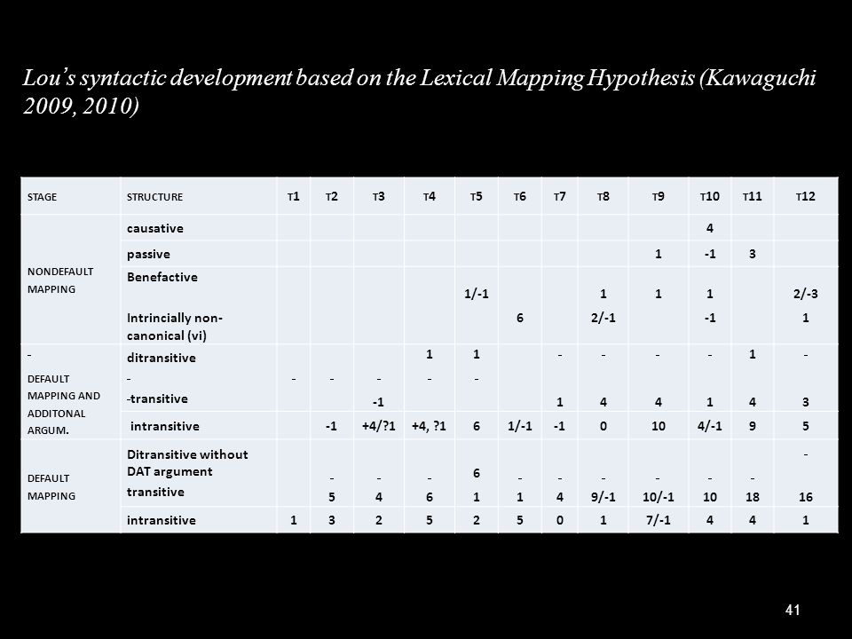 Lou's syntactic development based on the Lexical Mapping Hypothesis (Kawaguchi 2009, 2010)