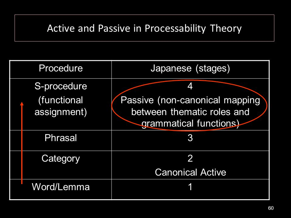 Active and Passive in Processability Theory