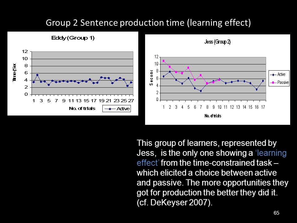 Group 2 Sentence production time (learning effect)