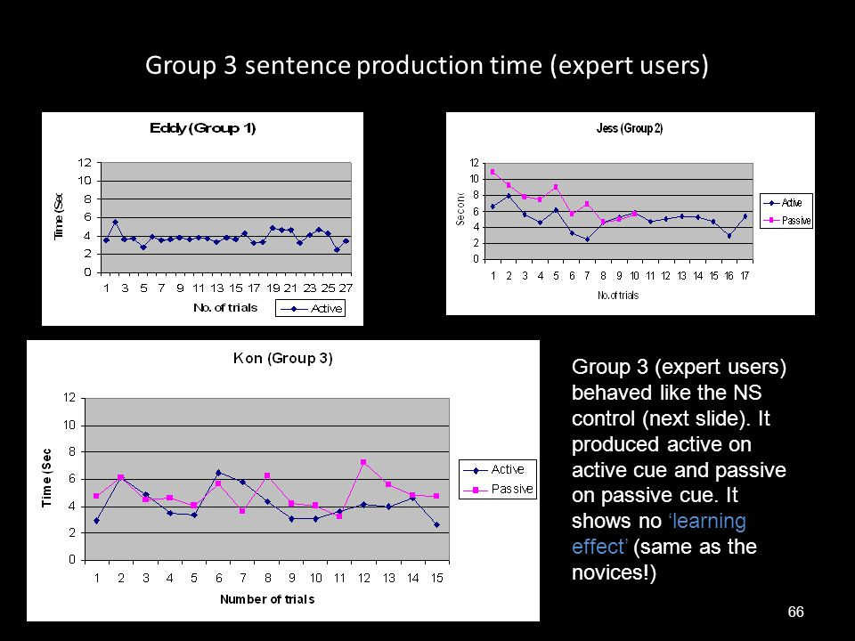 Group 3 sentence production time (expert users)