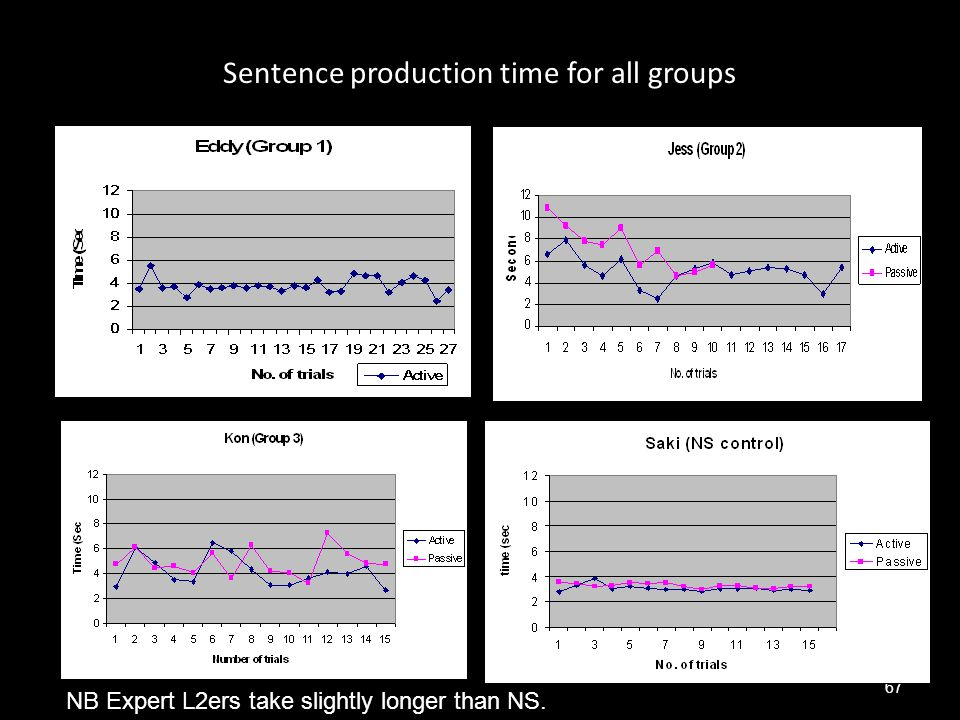 Sentence production time for all groups