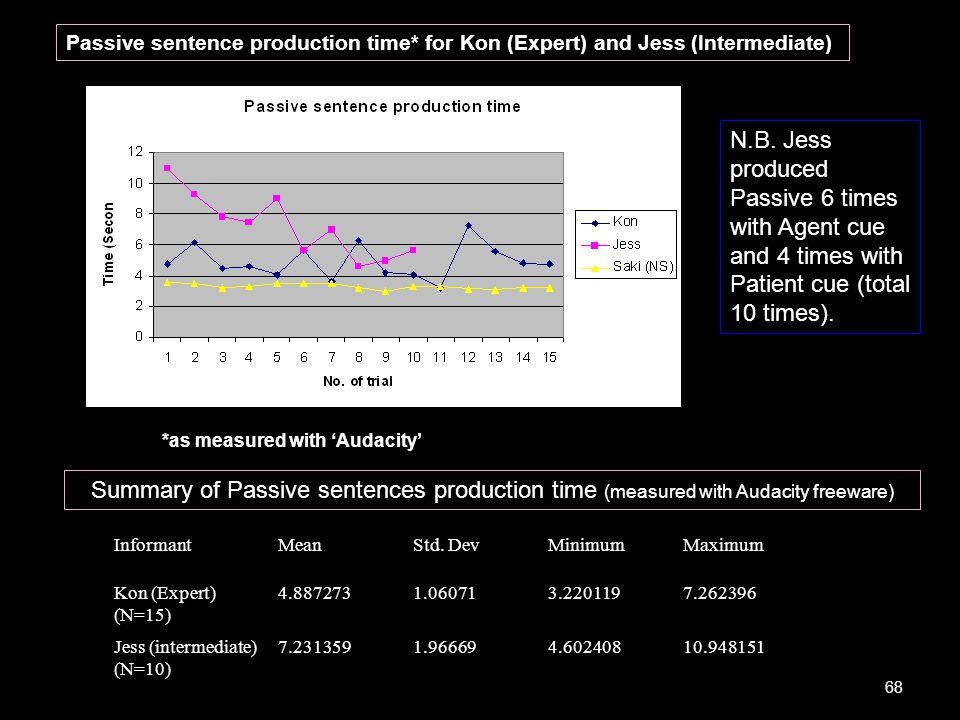 Passive sentence production time