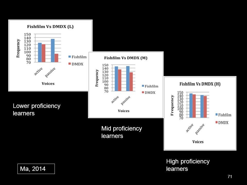 Lower proficiency learners